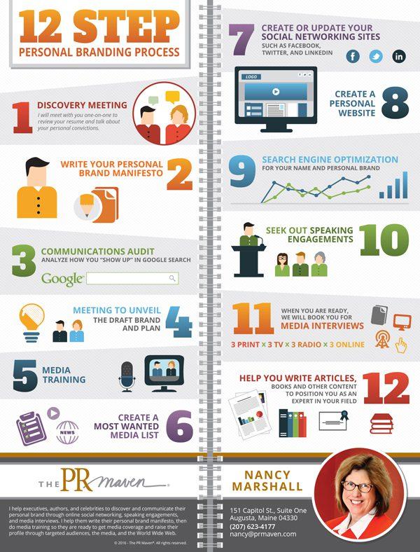 The PR Maven's 12-step personal branding process