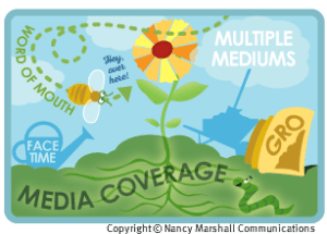 Multiple mediums for brand building